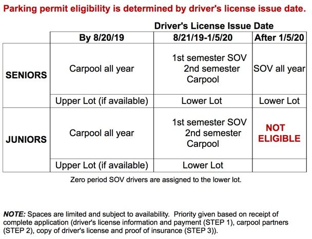 Driver License Issue Date