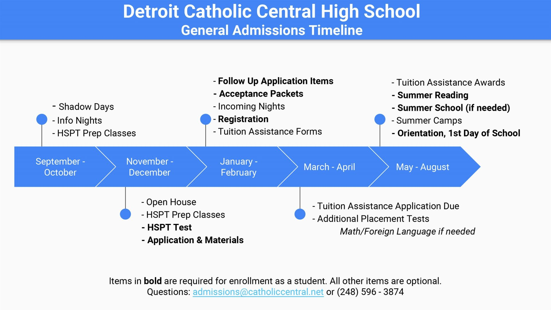 Detroit Catholic Central High School | How to apply for
