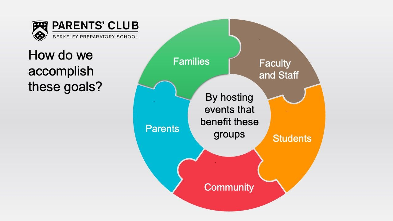 Hosting events that benefit these groups