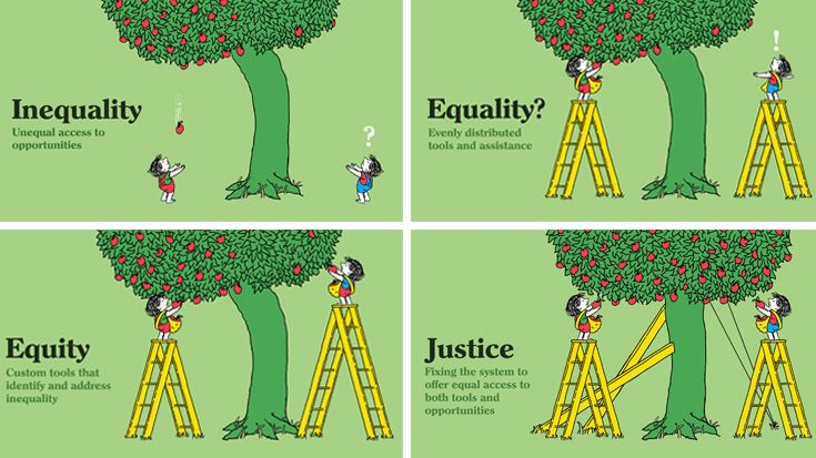 Graphic illustrating the difference between inequality, inequity, equity, and justice.
