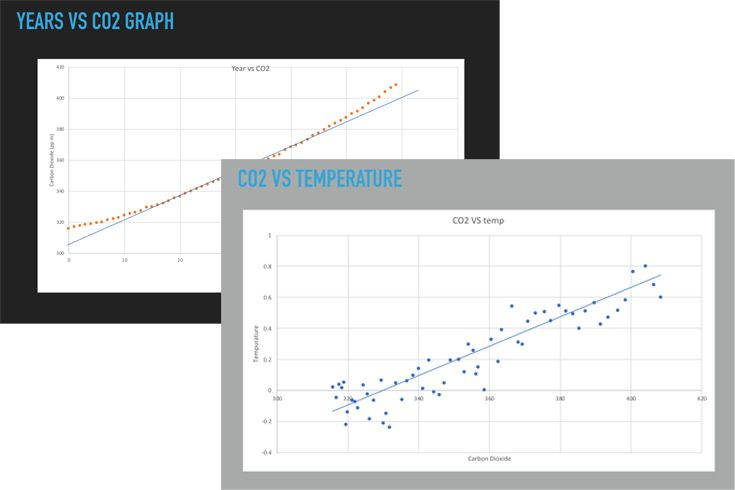 Images of graphs from a presentation.