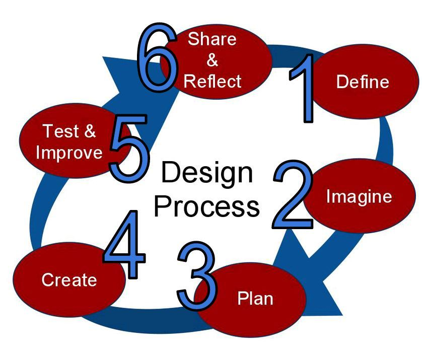 The Design Process is taught as a template for problem solving.