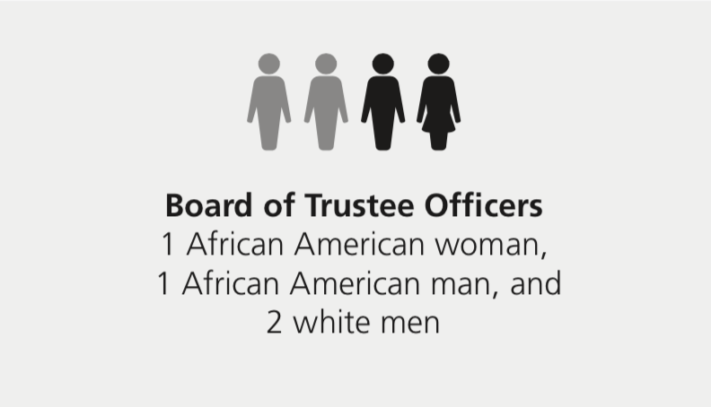 Board of Trustee Officers: 1 African American woman, 1 African American man, and 2 white men
