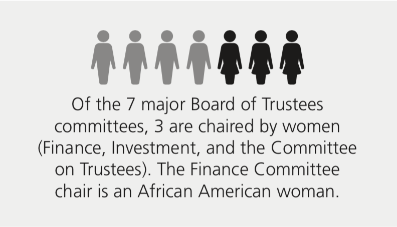 Of the 7 major Board of Trustees committees, 3 are chaired by women. The Finance Committee chair is an African American woman.