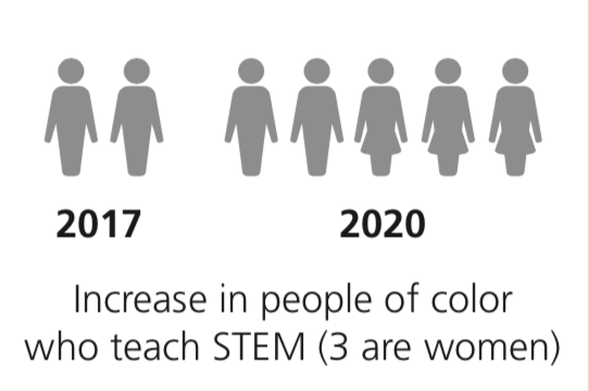 2 in 2017 and 5 in 2020 (Increase in people of color who teach STEM; 3 are women)