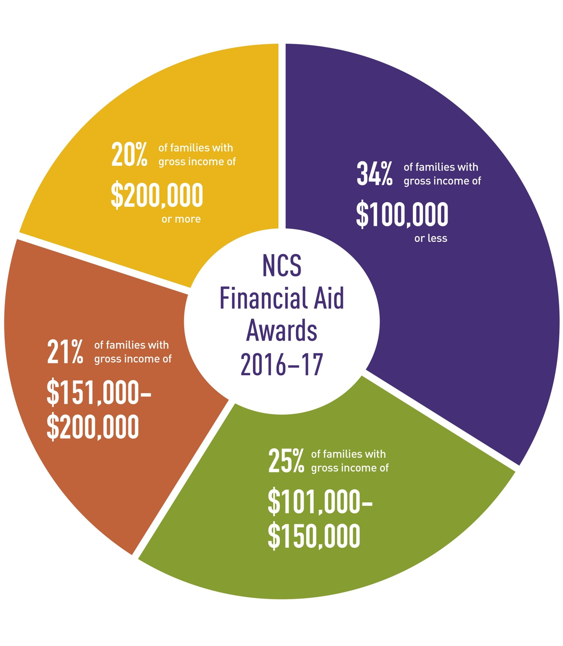 "<a href=""http://ncs.cathedral.org/Page/Admission/Financial-Aid"" target=""_blank"">Financial Aid Information</a>"
