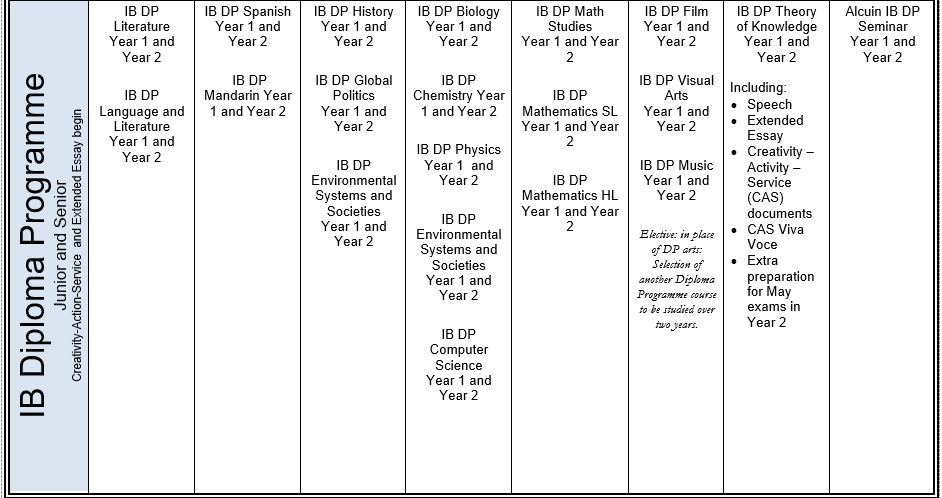 Four Year Course Plan