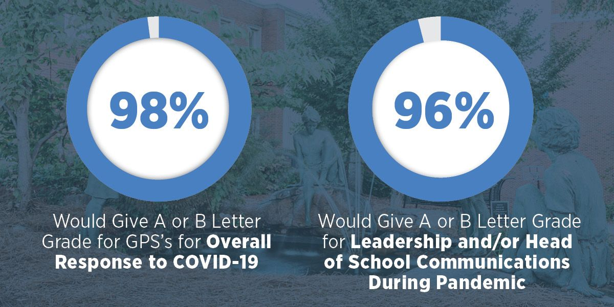 98% Would Give A or B Letter Grade for GPS's for Overall Response to COVID-19  96% Would Give A or B Letter Grade for Leadership and/or Head of School Communications During Pandemic