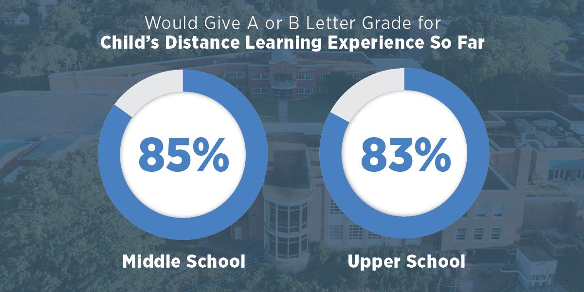 Would Give A or B Letter Grade for Child's Distance Learning Experience So Far 85% Middle School | 83% Upper School