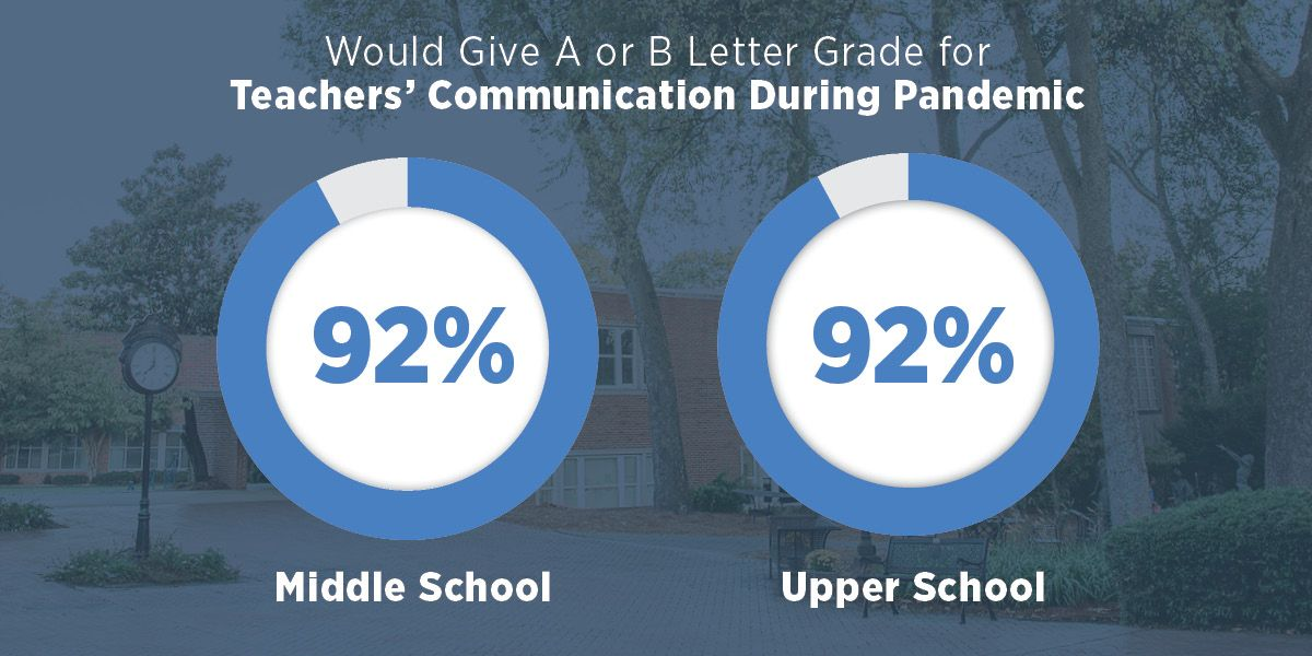Would Give A or B Letter Grade for Teachers' Communication During Pandemic 92% Middle School | 92% Upper School