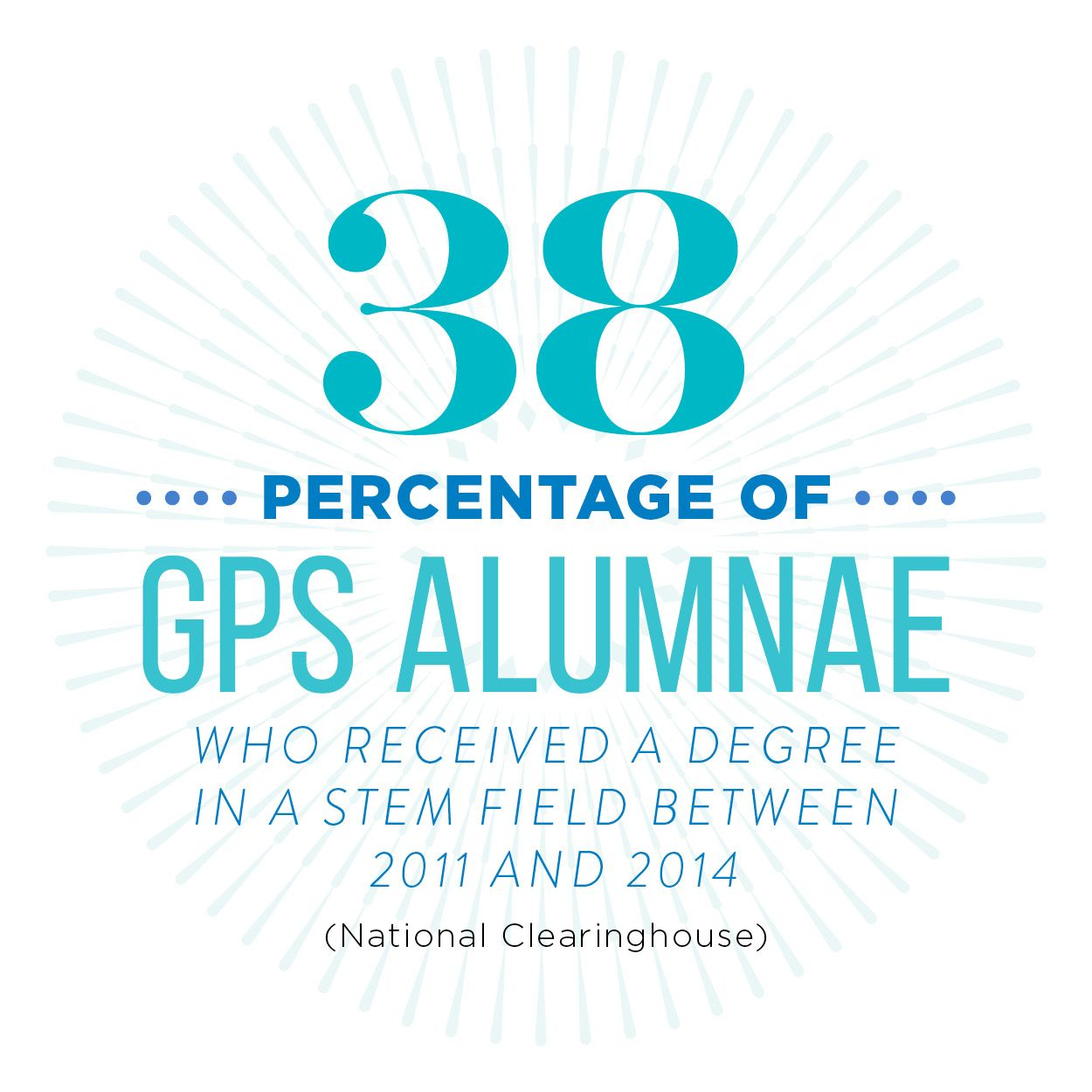 38 percentage of GPS alumnae who received a degree in a STEM field between 2011 and 2014 (national clearinghouse)