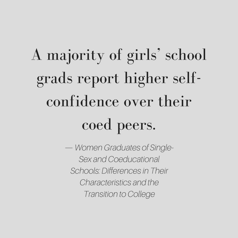 A majority of girls' school grads report higher self-confidence over their coed peers. Women Graduates of Single-Sex and Coeducation Schools: Differences in Their Characteristics and the Transition to College