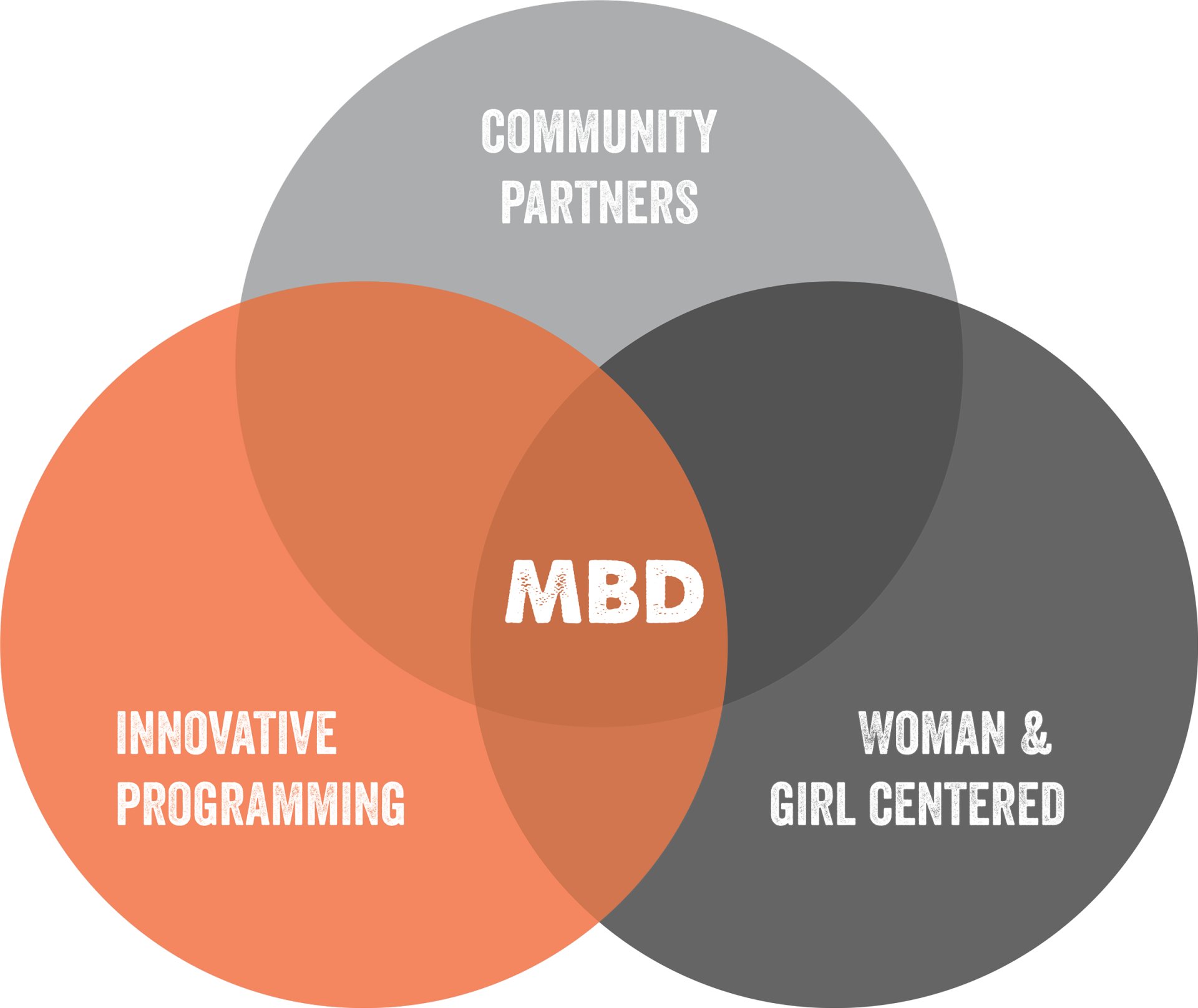 Infograph: Community partners, woman & girl centered, and innovative programming all overlap to MBD
