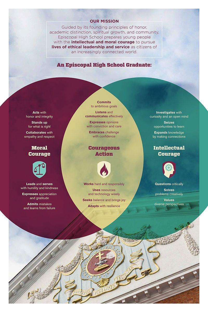 Episcopal High School | Our Mission & Beliefs