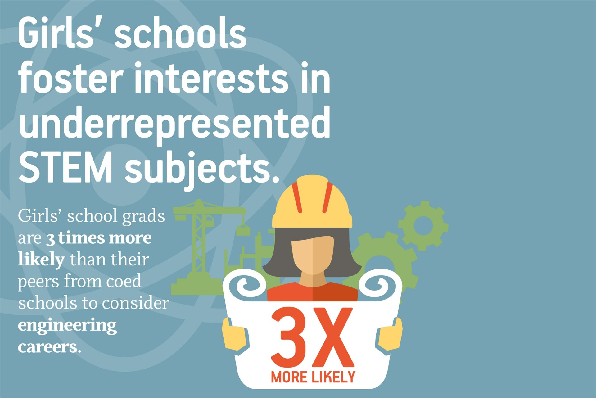 Girls' school grads are 3 times more likely than their peers from coed schools to consider engineering careers.