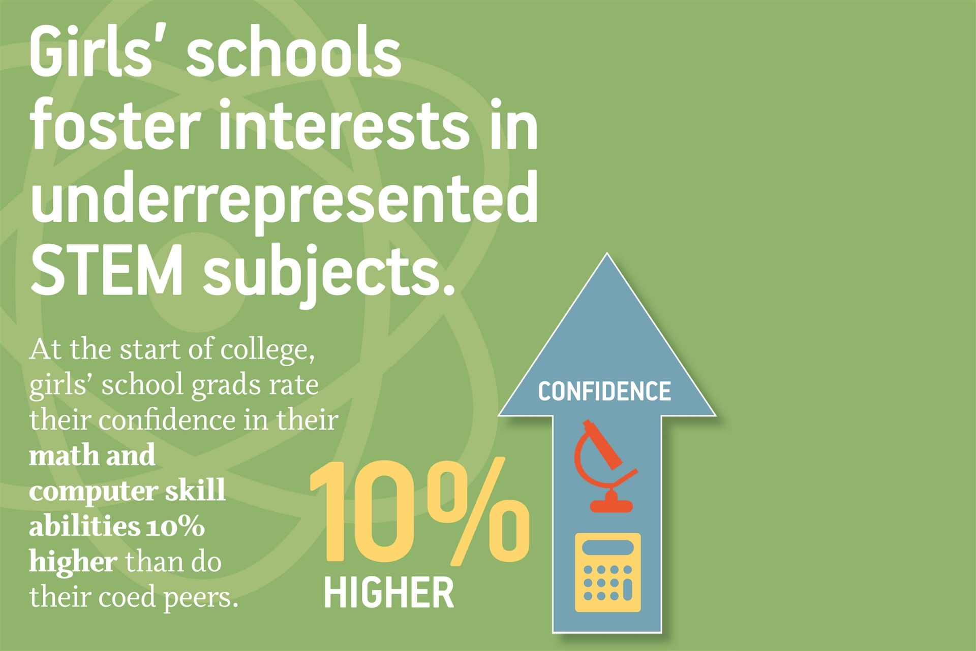 At the start of college, girls' school grads rate their confidence in their math and computer skill abilities 10% higher than do their coed peers.