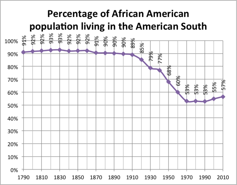 The second great migration took place from 1940 - 1970. During this time approximately 5 million African Americans moved from the south to the north for job opportunities and the hope of a better life with less discrimination. World War II contributed to the exodus of 1.5 million African Americans from the South in the 40s.