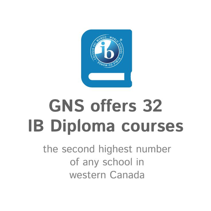 Number of IB Courses Offered