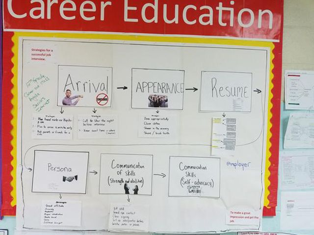 "This flow map lists the sequence of steps for a successful job interview. The six steps include: arrival; appearance; resume; persona; communication of skills, strengths and abilities; and self-advocacy communication skills. The frame of reference is listed as ""to make a great impression and get the job."""
