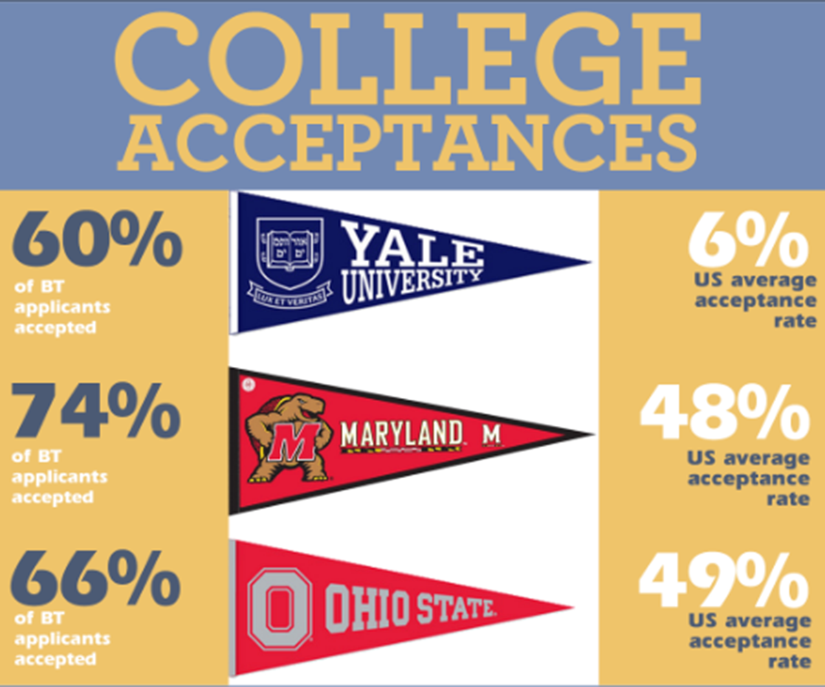Class of 2018 College Acceptances