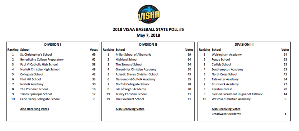 St  Christopher's School | State VISAA Rankings - May 10