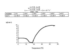 Mathematical Modeling of Oxygen Concentration in a Trough