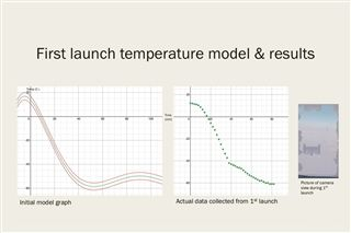 Temperature Modeling in an Upper Stratospheric Weather Balloon