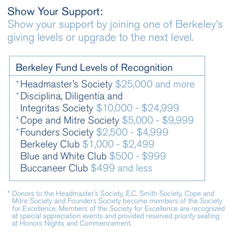 Berkeley Funds Level of Recognition