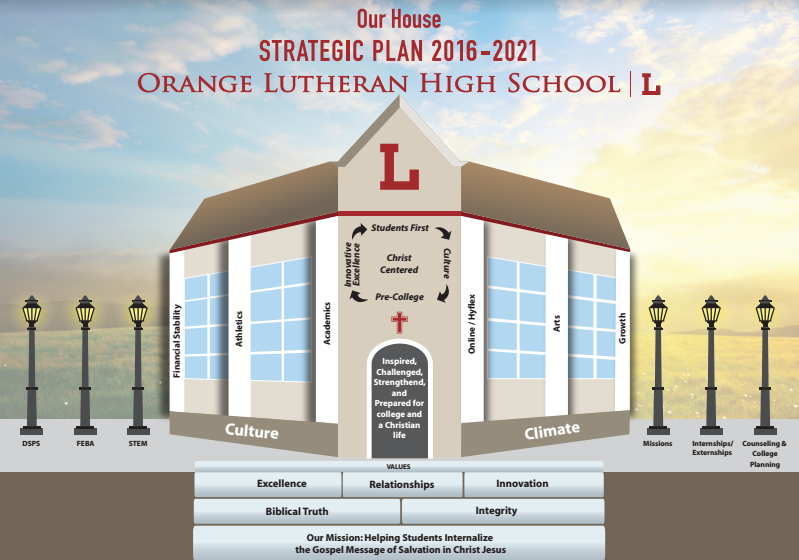 Strategic Plan: Our House