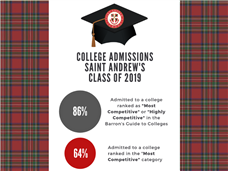 Saint Andrew's Celebrates Impressive College Admission Stats for 2019