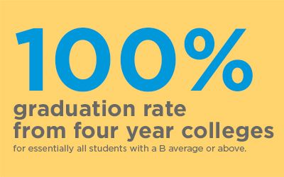 100% Graduation Rate from Four Year Colleges