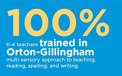 100% k-4 teachers trained in Orton-Gillingham