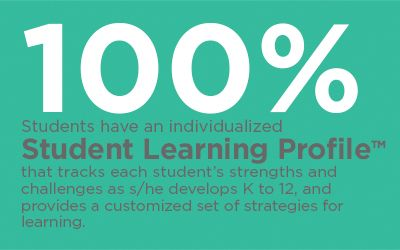 100% Student Learning Profile