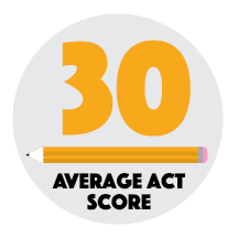 The top 25% of our students scored an average of 30 on their ACT.