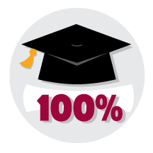 100% of students are accepted by nationally-ranked universities.