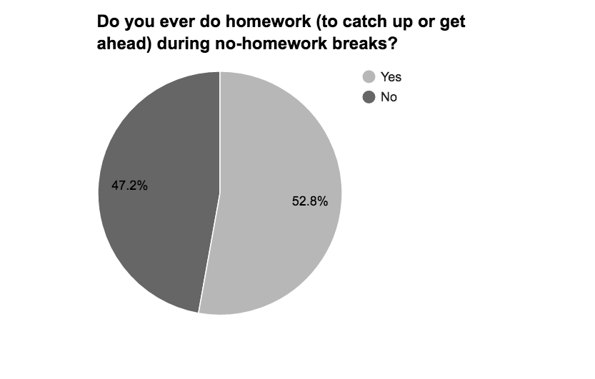 Statistics on no homework custom papers writing sites for mba