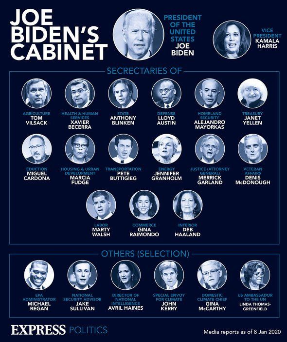 A graphic of Biden's Cabinet as of January 8, 2021.