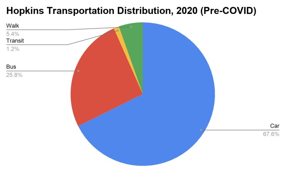 A pie chart depicts the distribution of Hopkins community members' transportation methods to and from campus. (Graphic B)