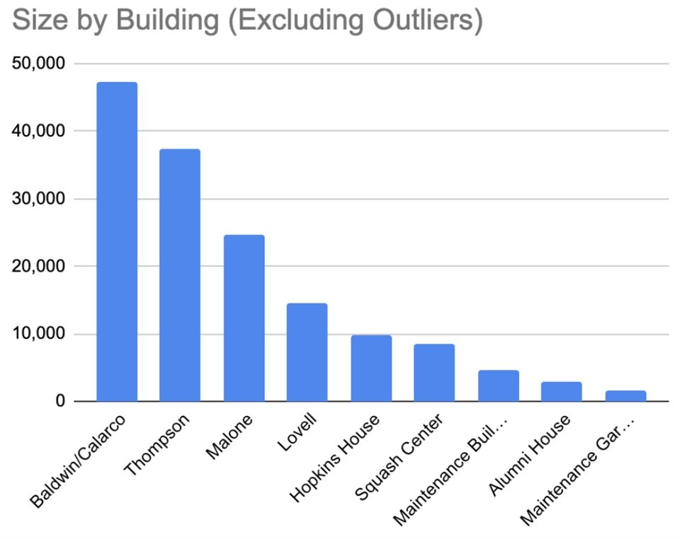 A bar graph depicts each building's square footage, excluding the outliers. (Graphic C)