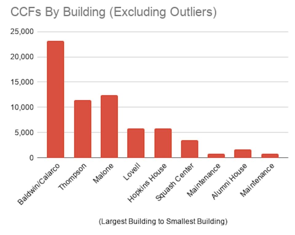 A bar graph depicts each building's reported CCFs. (Graphic D)