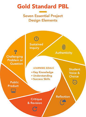 "PBLworks.org has created a comprehensive ""gold standard"", research-informed model for PBL to help teachers, schools, and organizations improve, calibrate, and assess their practice."