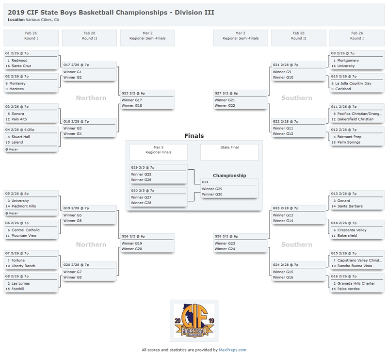 2019 CIF State Boys Basketball Championship Bracket - Division 3