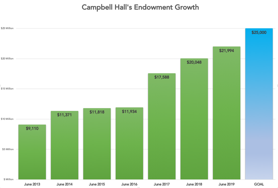 Campbell Hall's Endowment Growth