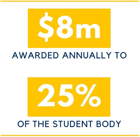$8 million awarded annually to 25% of the student body