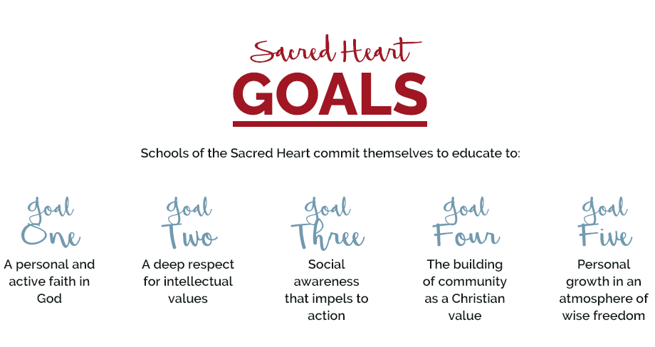 Sacred Heart Goals - Schools of the Sacred Heart commit themselves to educate to: 1 - A personal and active faith in God. 2 - A deep respect for intellectual values. 3 - Social awareness that impels to action. 4 - The building of community as a Christian value. 5 - Personal growth in an atmosphere of wise freedom.