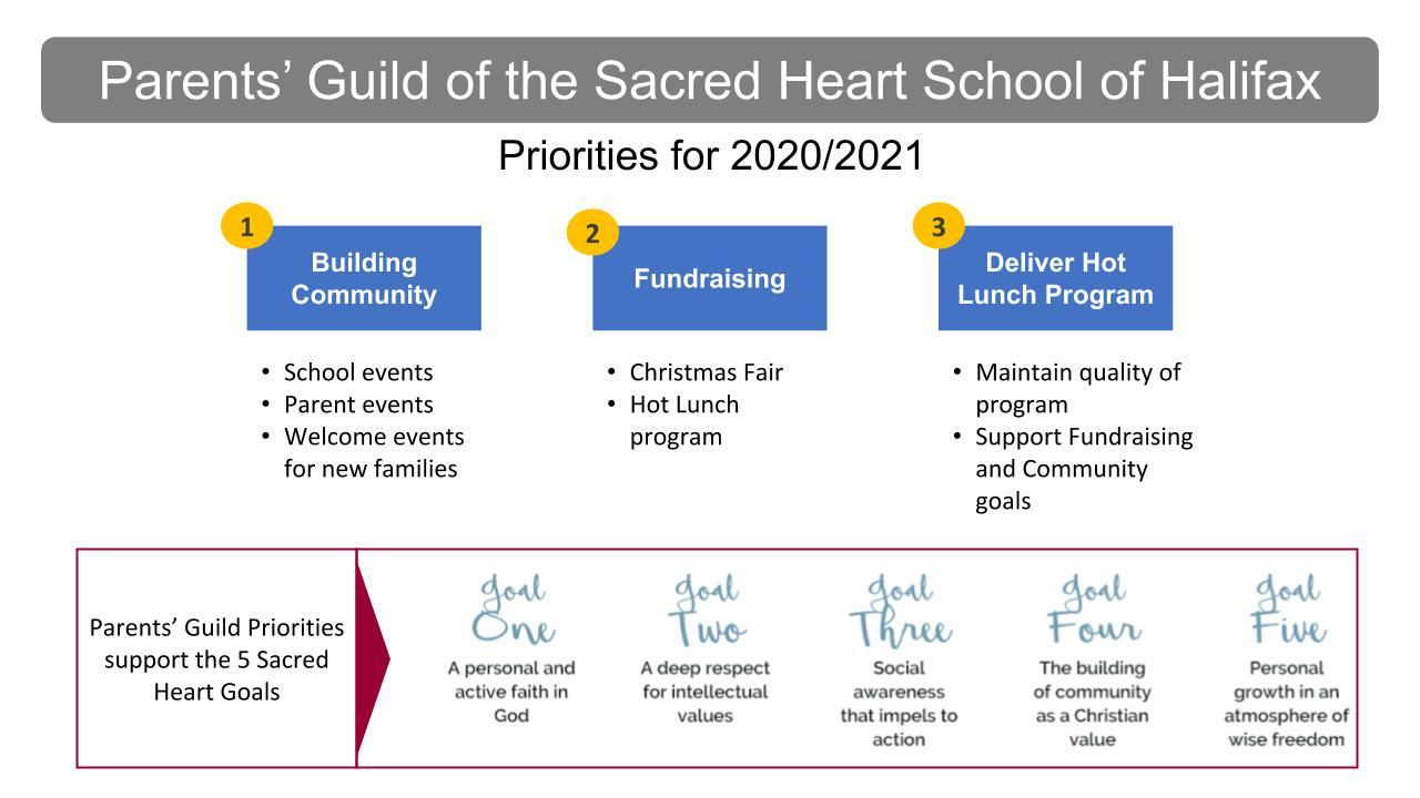 Priorities for 2020-2021: 1 - Building Community 2 - Fundraising 3 - Deliver Hot Lunch Program