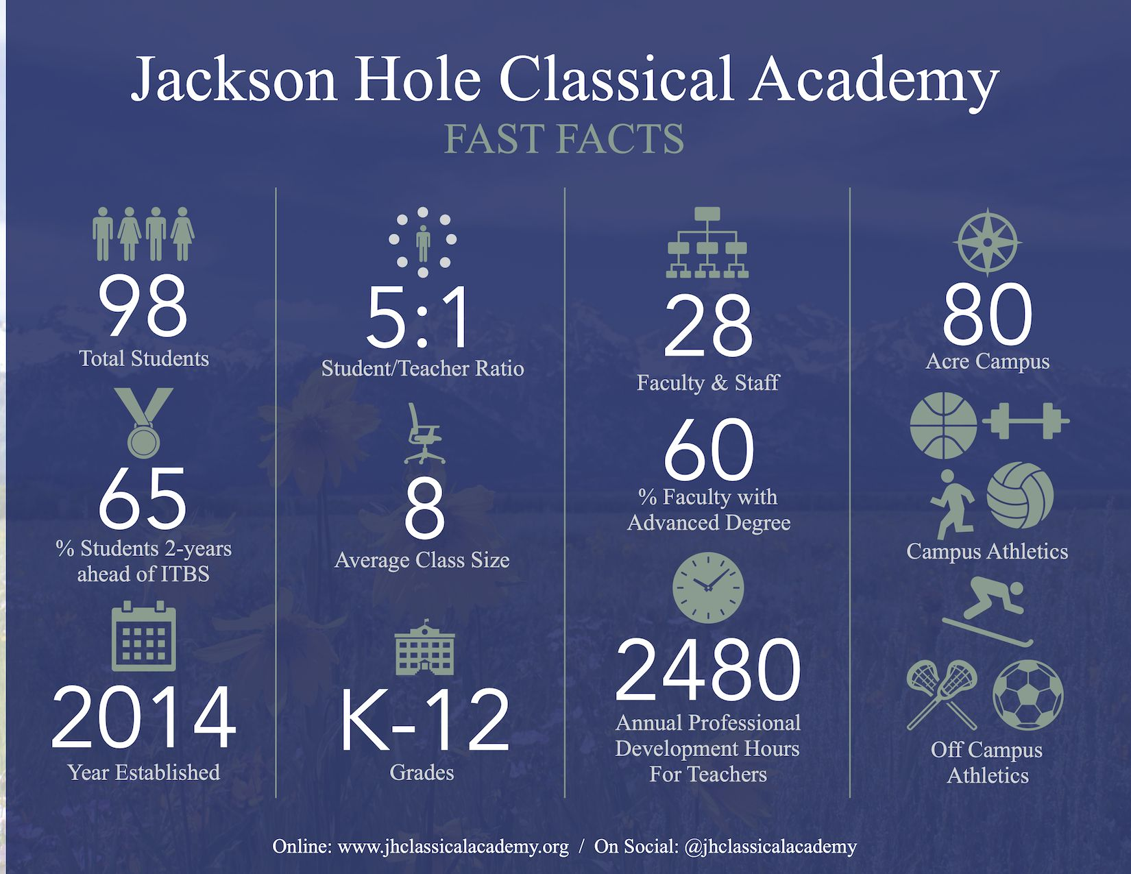 JHCA Fast Facts